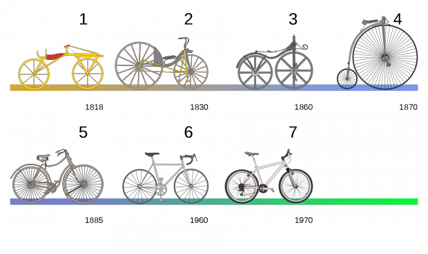Эволюция велосипедов
